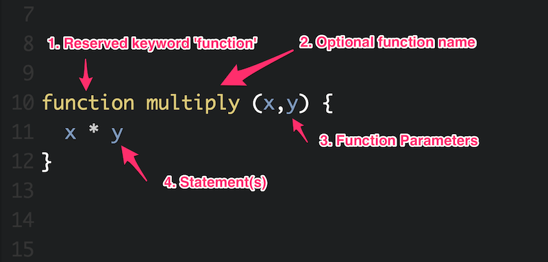 JS Function Anatomy